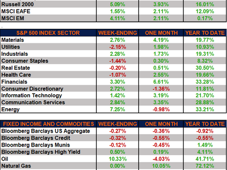 Weekly Market Performance – Markets Rebound Amid Fed Comments