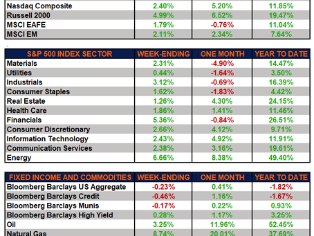 Weekly Market Performance – Market Rally and Rebound