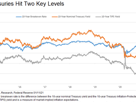 Treasuries Hit Key Levels