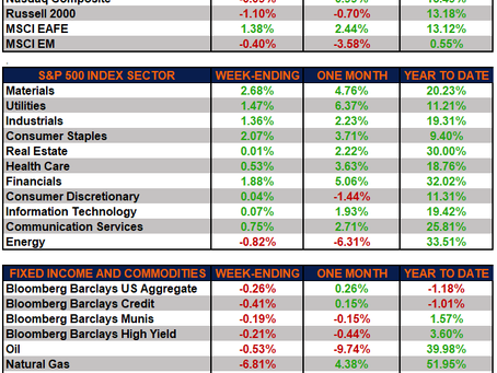 Weekly Market Performance – Value Outperforms Growth as Yields Increase