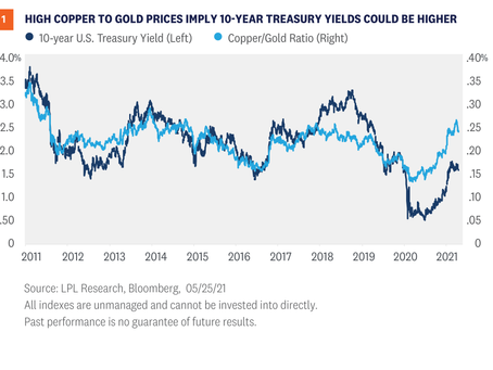Weekly Market Commentary - Proceed With Caution in the Bond Market