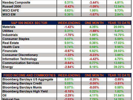 Weekly Market Performance – Markets Resilient Amid Inflation