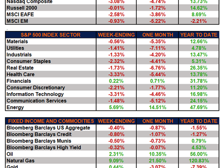 Weekly Market Performance – Goodbye September