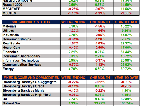Weekly Market Performance – Small Caps And Energy Power This Week's Results