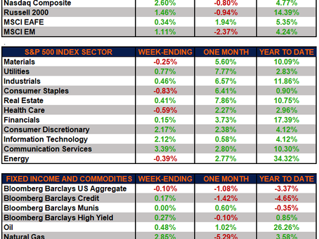 Weekly Market Performance – Markets Steady Into April