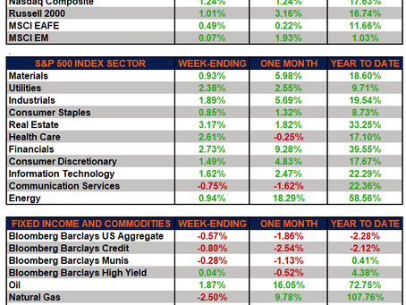 Weekly Market Performance – Markets Continue Higher Amid Positive Earnings