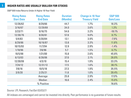 Rising Rates And Stock Market Performance