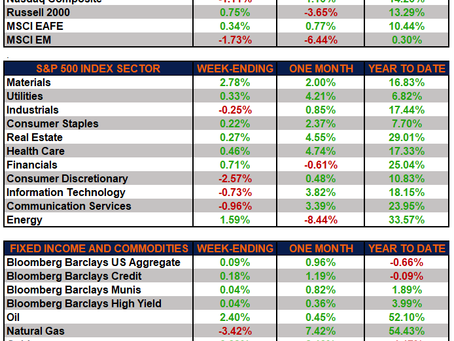 Weekly Market Performance – Six Straight Monthly Gains for the S&P 500