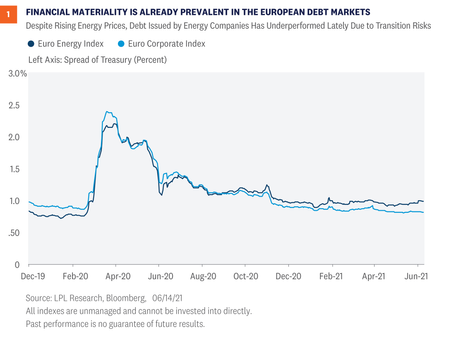Weekly Market Commentary - Sustainable Investing Becoming Mainstream in Fixed Income