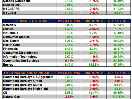 Weekly Market Performance – Market Move Higher Amid Positive Earnings and Economic Reports
