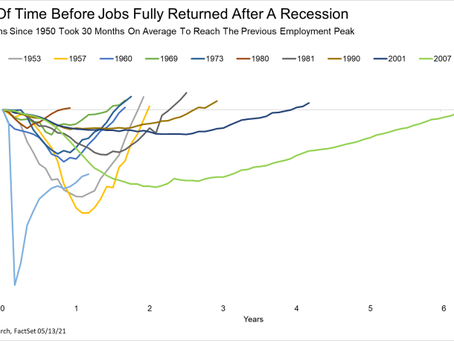 5 Charts We Are Watching