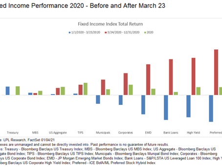 Two Tales of 2020 Bond Returns