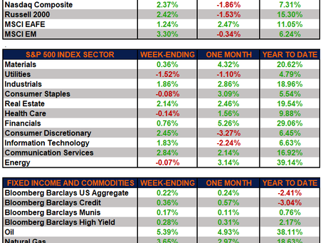 Weekly Market Performance - Commodity Strength