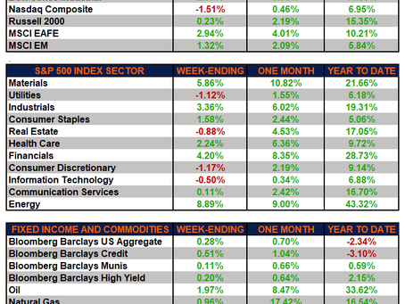 Weekly Market Performance – Earnings Edge Lackluster Economic Reports
