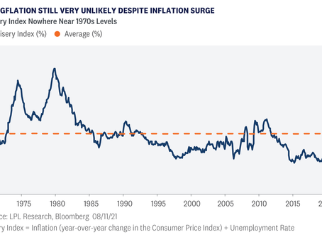 Weekly Market Commentary - Why Stagflation Isn't In the Cards