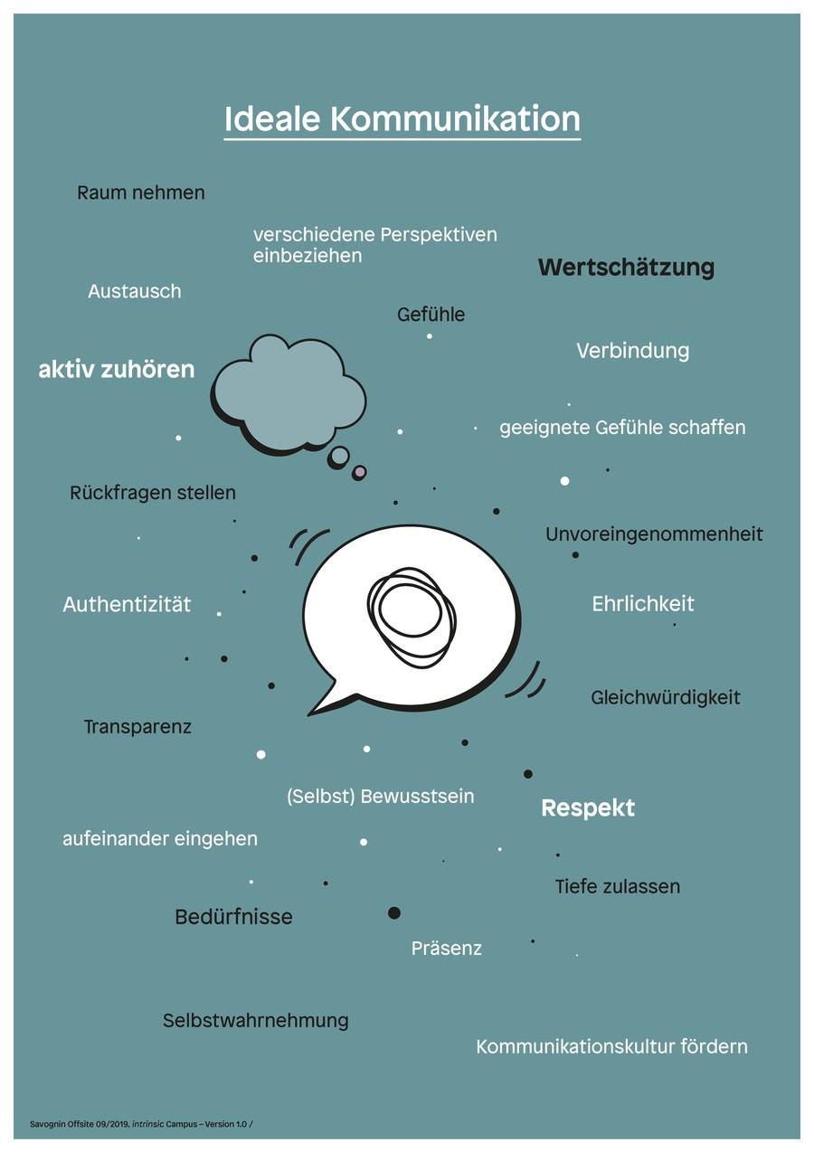 Ideale_Kommunikation.jpg
