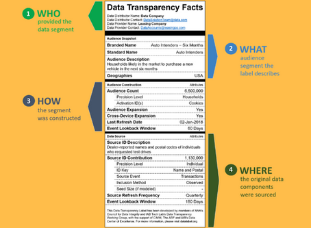 Ad trade bodies unveil data transparency label inspired by food traffic light labelling