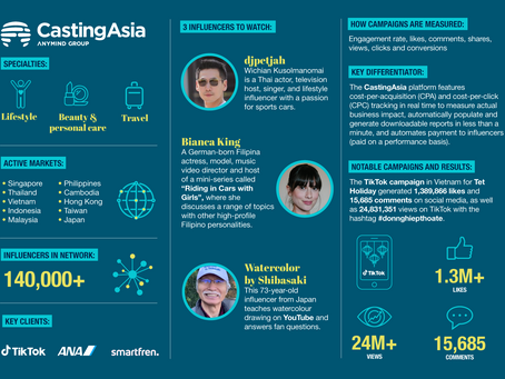 Circle of Influencers: 11 of Asia's KOL platforms