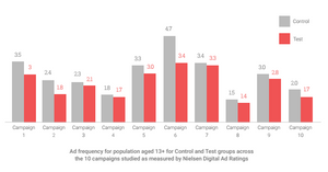 Ad frequency for population aged 13+ for Control and Test groups across the 10 campaigns studied as measured by Nielsen Digital Ad Ratings