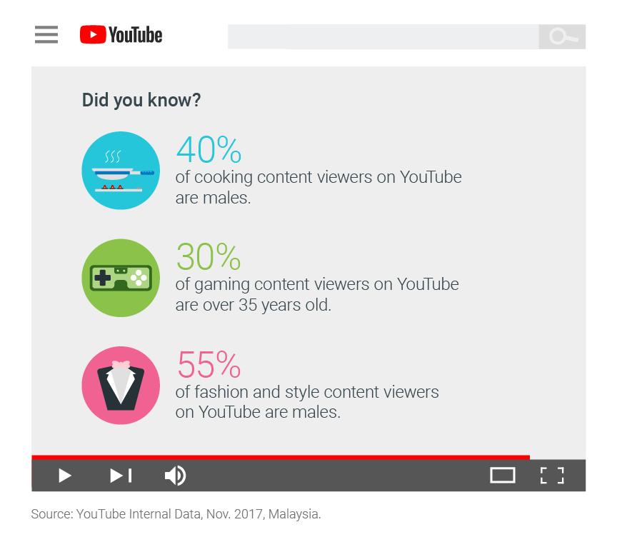 Youtube internal Data, Nov 2017