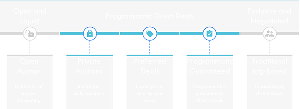 Private Marketplace Deal Types