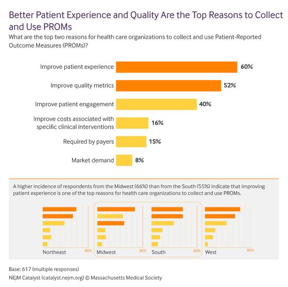 Patient Engagement Buzz Survey: PROMs Use Is Growing, but Implementation Takes Effort