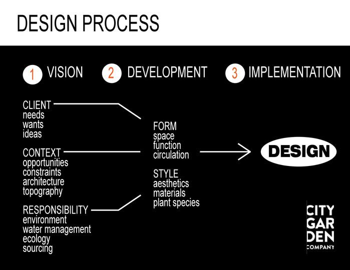 The Design Process at City Garden Co