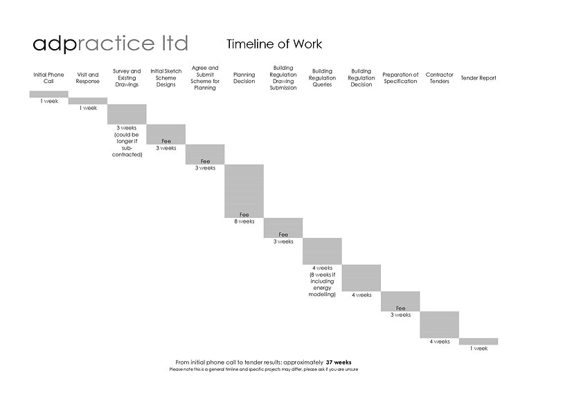 Timeline of Work_Landscape_page-0001.jpg
