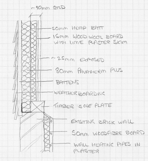 Wall insulation and heating sketch