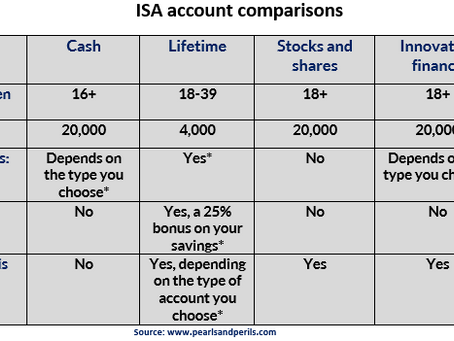 What is an ISA? A simplified guide to ISAs (Individual savings account)