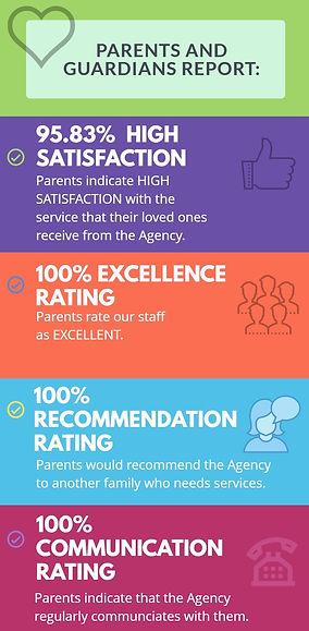 Parent Survey Results.jpg