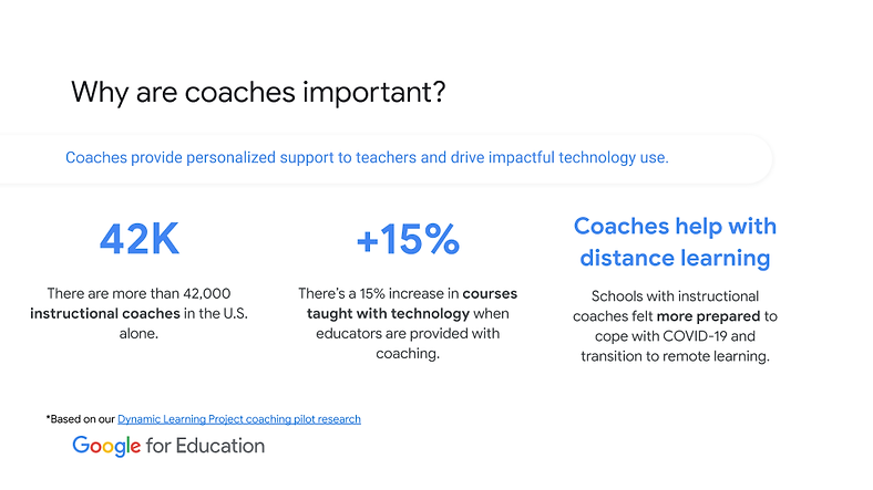Why are coaches important? Coaches provide personalized support to teachers and drive impactful technology use. There are more than 42000 instructional coaches in the U.S. alone. There's a 15% increase inc ourses taught with technology when educators are provided with coaching. Coaches help with distance learning. Schools with instructional coaches felt more prepared to cope with COVID-19 and transition to remote learning. Based on our Dynamic Learning Project coaching pilot research. Google for Education
