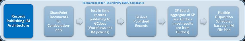 SP2GCDOCS - TBS Recommendation.png