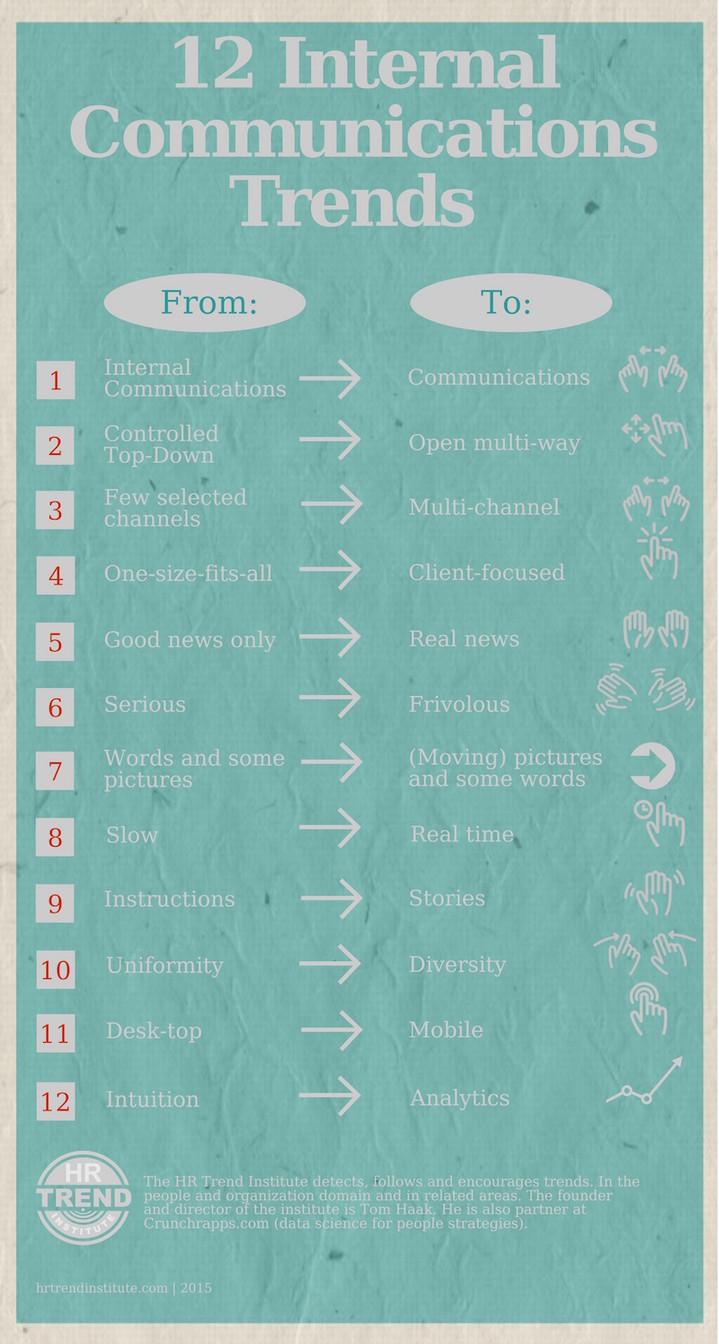 12 tendances en communication interne