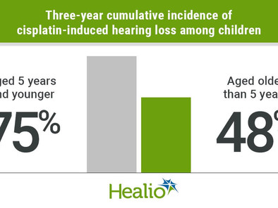 Cisplatin-induced hearing loss common among very young children early in treatment