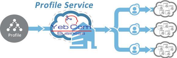 YebCom Profile - Active Directory