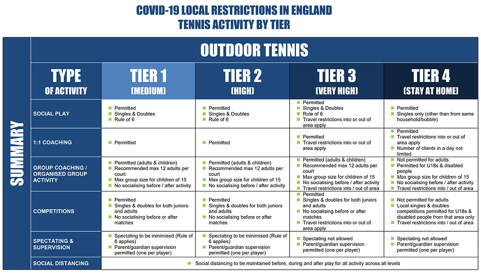 Covid restrictions tier 4.png