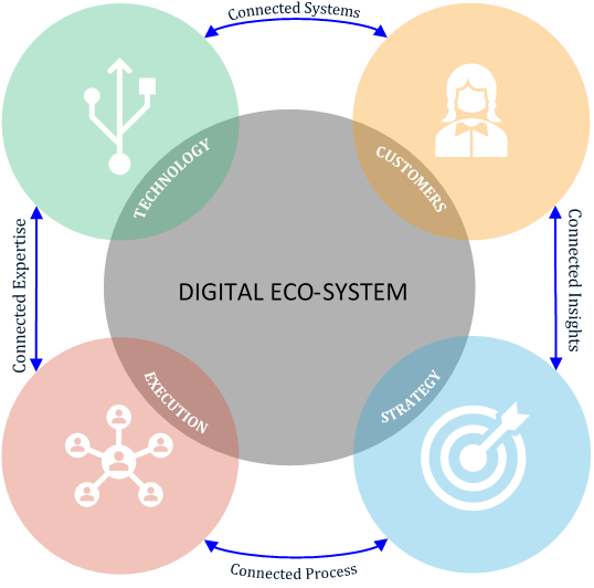 Digital Marketing Eco-System