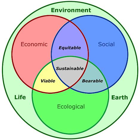 human_sustainability_confluence_diagram2