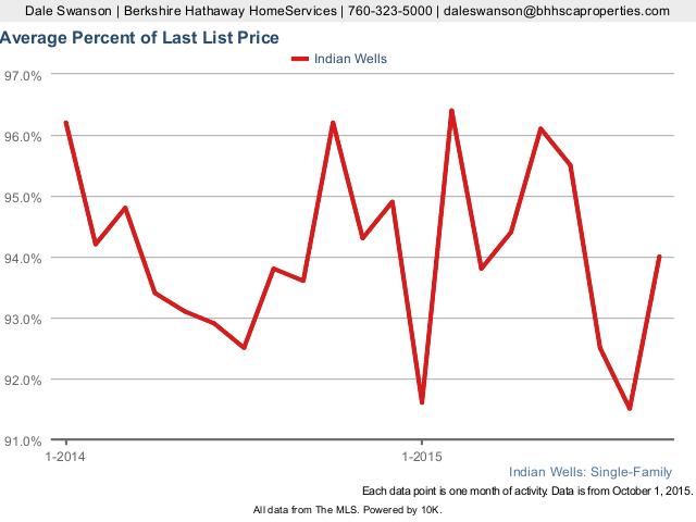 Average Percentage of List Price