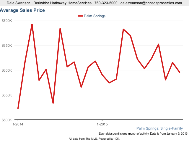 Average Sales Price