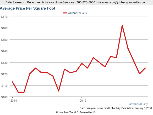 Average Price Per Square Foot