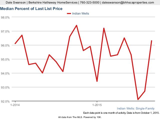 Median Percentage of List Price