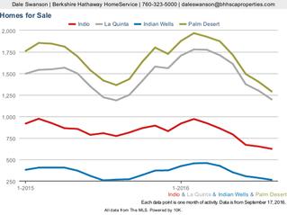 Four Desert Cities: Indian Wells, La Quinta, Palm Desert - All Property Types, Market Activity - Jan