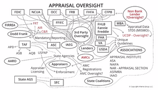 Congress Hears Appeals to Fix Dysfunctional Appraisal System