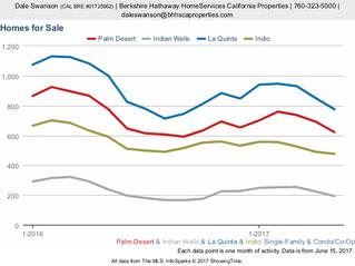 East Valley Desert Cities: Indio, Palm Desert, La Quinta, and Indian Wells - Recent Activity: Condos