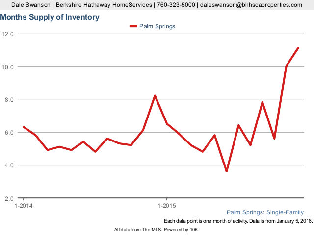Months Supply of Inventory
