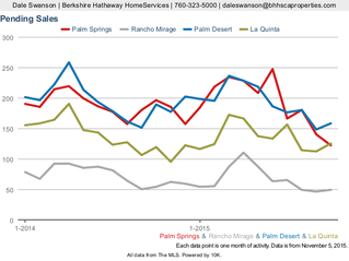Four Cities: La Quinta, Palm Desert, Palm Springs, and Rancho Mirage - Market Activity - All Propert