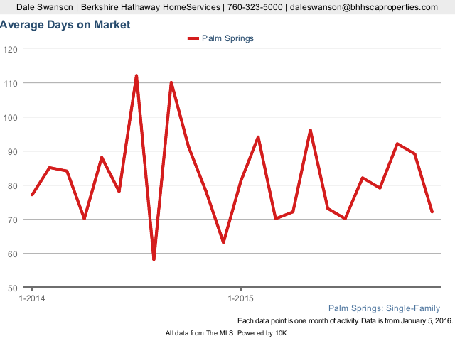 Average Days on Market