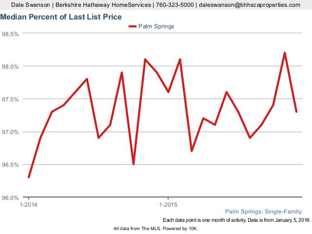 Percentage of Last Listing Price